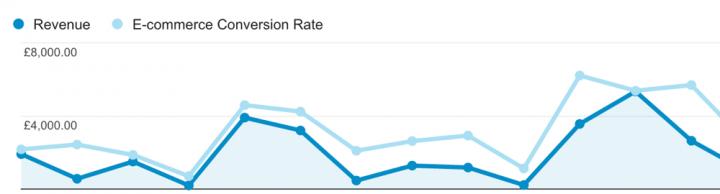 Google Analytics sales